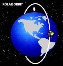 Polar Orbit