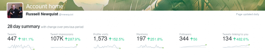 My Twitter Analytics as of 5/13/2016